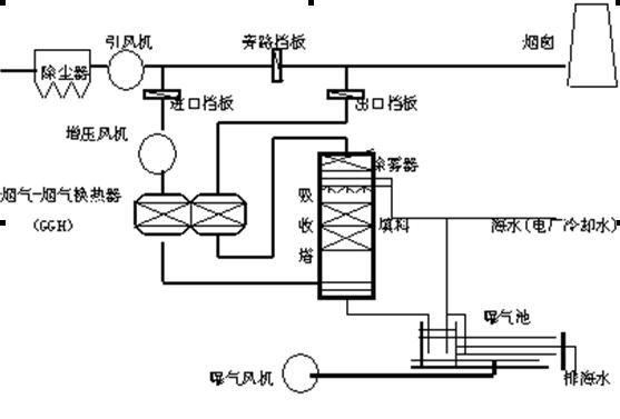 脱硫供配电系统接线图