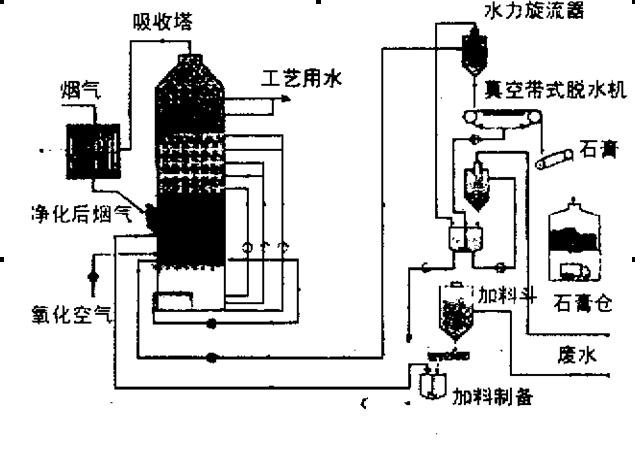 烟囱除硫结构图